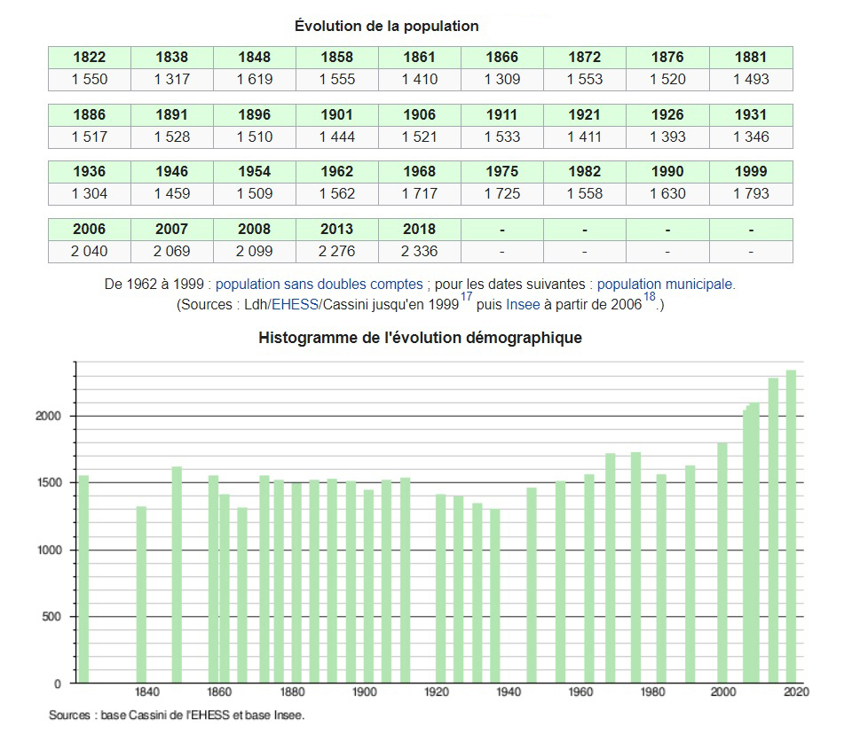 démographie Seyssel